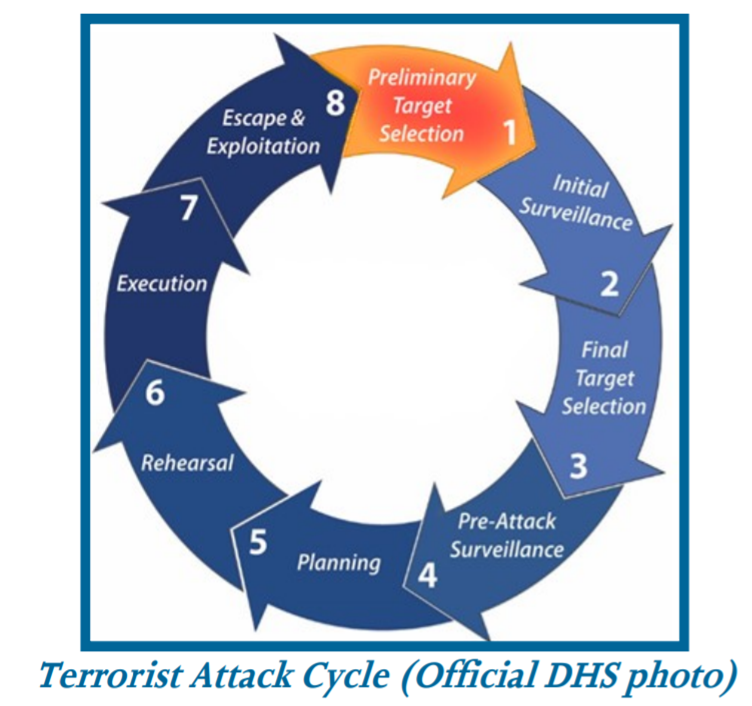 Thumbnail for Introduction to the Terrorist Attack Cycle Course (AWR-334)
